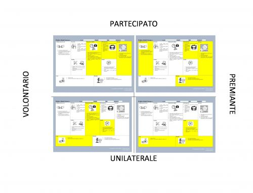 Disegnare Modelli di Welfare con il Welfare Model Canvas